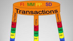 SAP Temel Modüller MM-SD-PP Uçtan Uca Uzmanlık Kursu